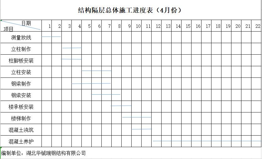 钢结构隔层施工进度计划表